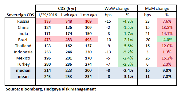 MONDAY MORNING RISK MONITOR | NOT BUYING THE DIP - RM16