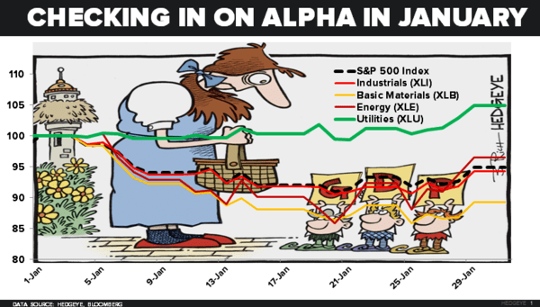 CHART OF THE DAY: Got Non-Sucker Alpha? - 02.01.16 Chart