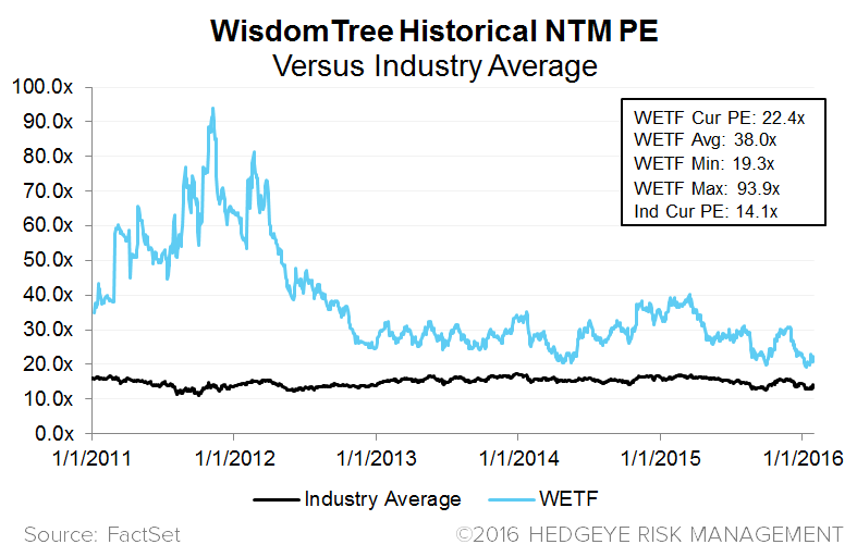 WisdomTree (WETF) | The Kuroda Kicker? - 9 PE