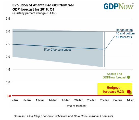 Who Do You Trust? Hedgeye's Macro Team Or The Atlanta Fed? - gdp estimate