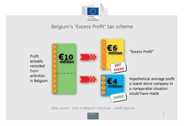 Europe Closes Tax Advantage for Multinationals - tax scheme