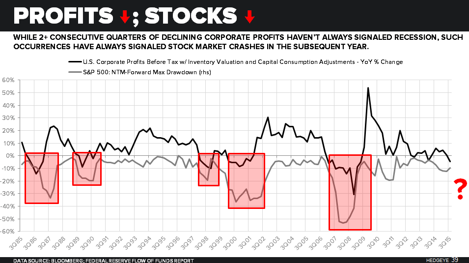 CHART OF THE DAY: This Doesn't Always Signal Recession But It Always Predicts Stock Crash - 02.02.16 chart
