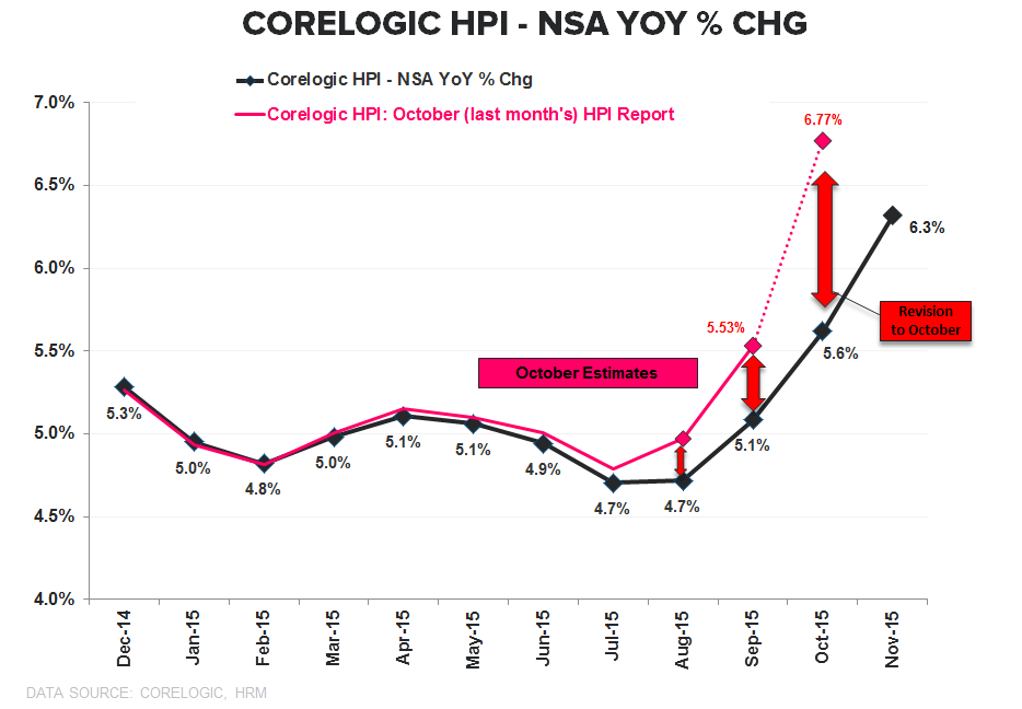 CoreLogic HPI | A (Defective) Solution To A Problem That Didn't Exist - Corelogic YoY