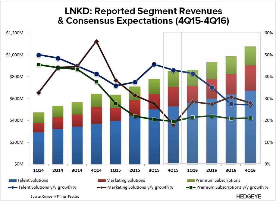 LNKD | Thoughts into the Print (4Q15) - LNKD   Consensus estimates 4Q15