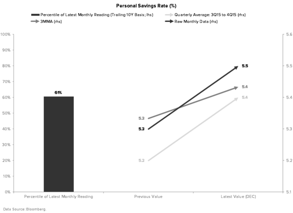Ex-Energy? - PERSONAL SAVINGS RATE