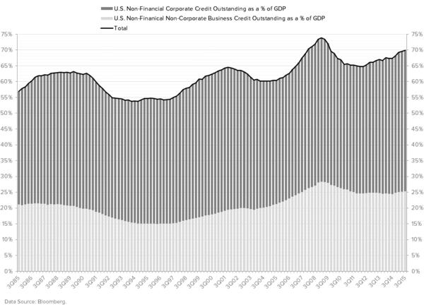 Ex-Energy? - U.S. Corporate Credit as a   of GDP