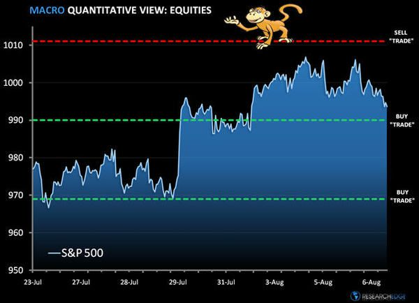Monkey Time: SP500 Levels, Refreshed...  - spref