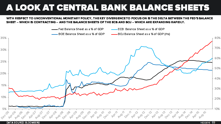 CHART OF THE DAY: A Quick Look At The (Massive) Fed, ECB & BOJ Balance Sheets - 02.03.16 Chart