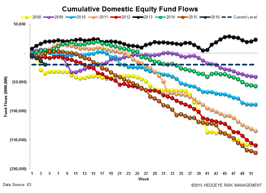 ICI Fund Flow Survey | Tax-Free Municipal Flows Up Over +200% to Start '16 - ICI12