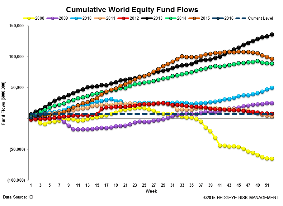 ICI Fund Flow Survey | Tax-Free Municipal Flows Up Over +200% to Start '16 - ICI13