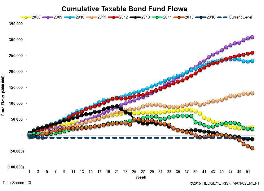 ICI Fund Flow Survey | Tax-Free Municipal Flows Up Over +200% to Start '16 - ICI15