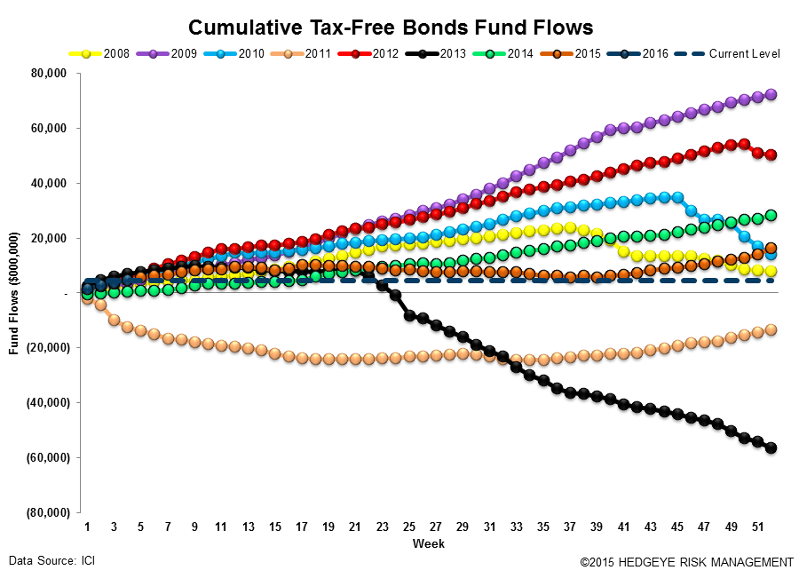 ICI Fund Flow Survey | Tax-Free Municipal Flows Up Over +200% to Start '16 - ICI16