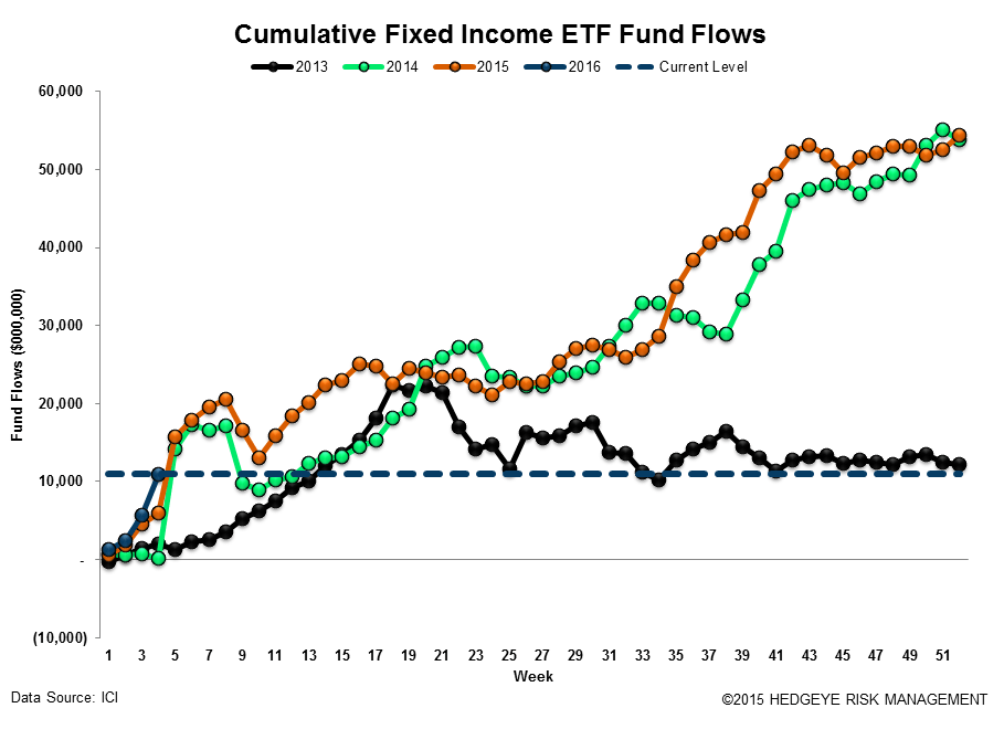 ICI Fund Flow Survey | Tax-Free Municipal Flows Up Over +200% to Start '16 - ICI18