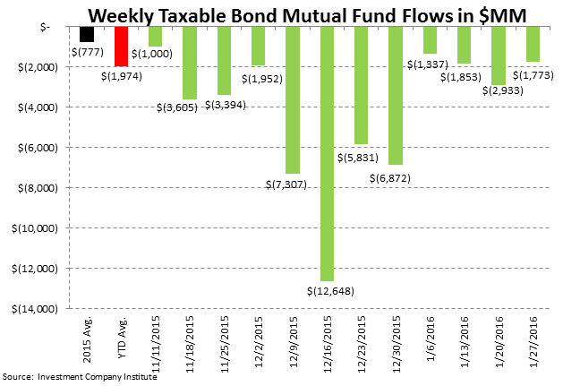 ICI Fund Flow Survey | Tax-Free Municipal Flows Up Over +200% to Start '16 - ICI4