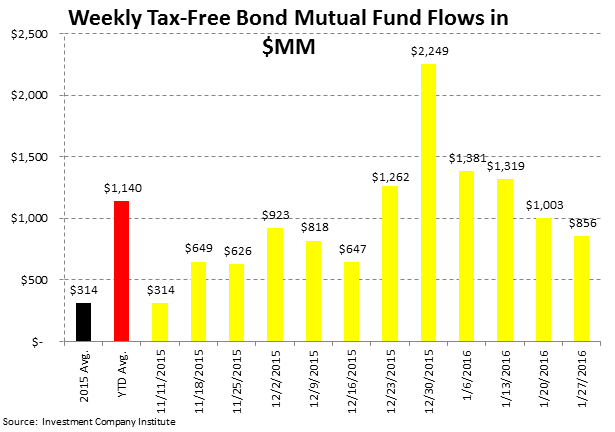 ICI Fund Flow Survey | Tax-Free Municipal Flows Up Over +200% to Start '16 - ICI5