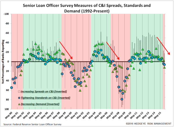 CHART OF THE DAY: Another Flashing Red Indicator That Portends A Recession - EL C I Spreads Demand standardsl