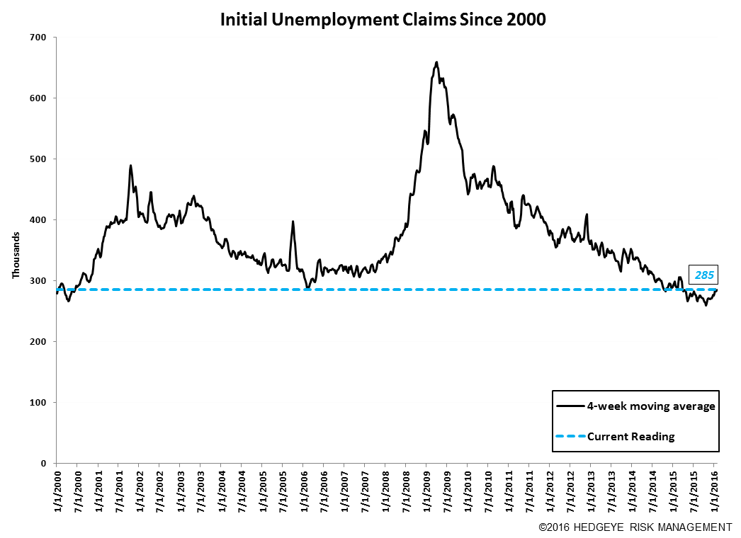 Initial Claims | The Labor Market is Getting Challenged - Claims10
