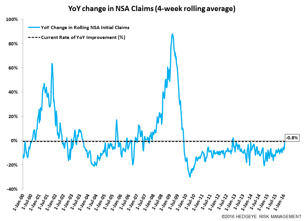 Initial Claims | The Labor Market is Getting Challenged - Claims11