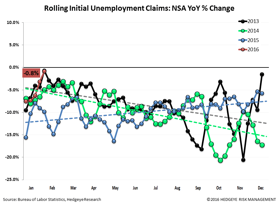 Initial Claims | The Labor Market is Getting Challenged - Claims2