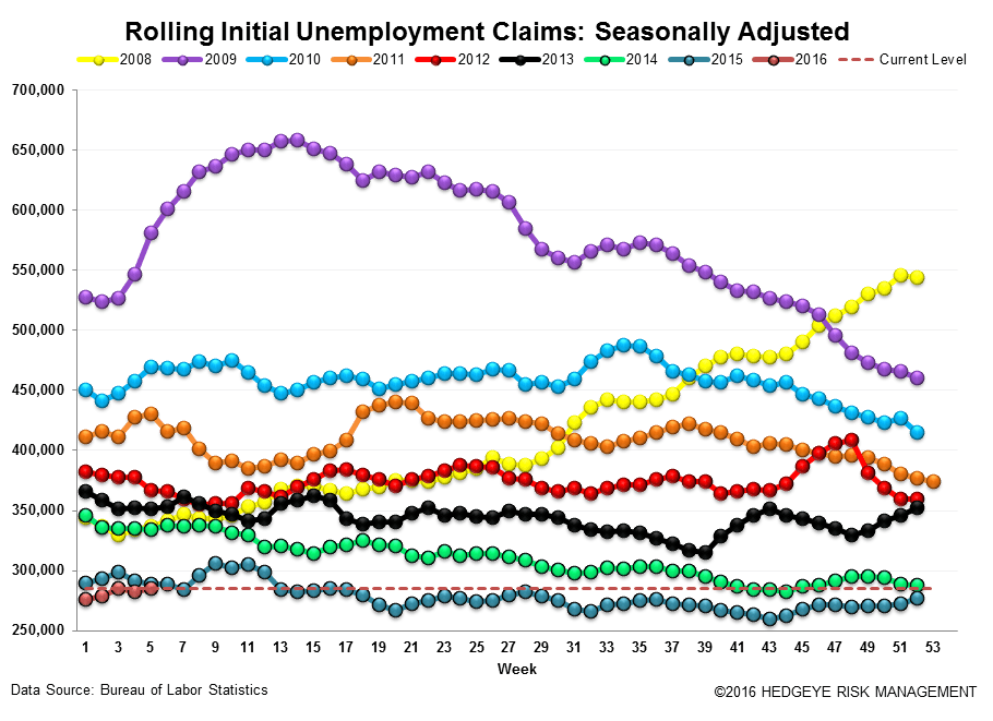 Initial Claims | The Labor Market is Getting Challenged - Claims3