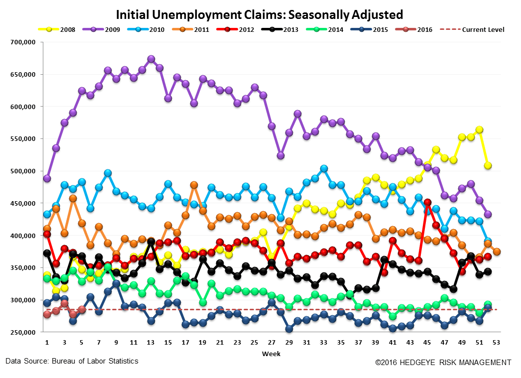 Initial Claims | The Labor Market is Getting Challenged - Claims4