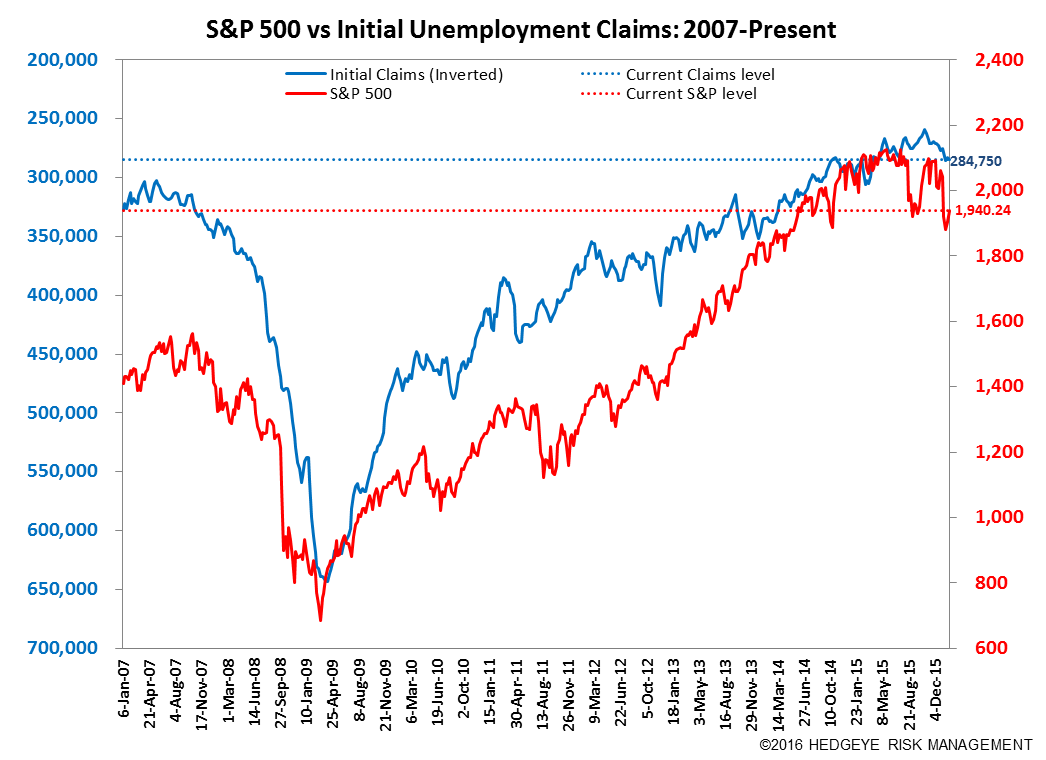Initial Claims | The Labor Market is Getting Challenged - Claims7