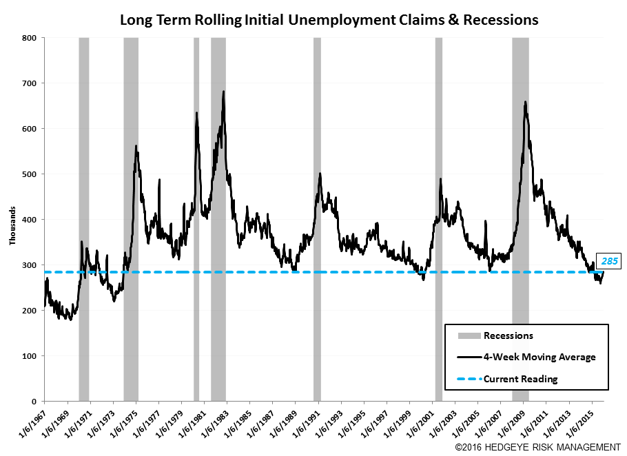 Initial Claims | The Labor Market is Getting Challenged - Claims9
