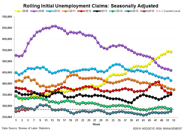 INITIAL CLAIMS | THE LABOR MARKET IS GETTING CHALLENGED - Claims3 normal  1