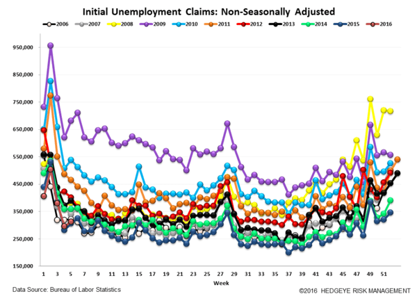INITIAL CLAIMS | THE LABOR MARKET IS GETTING CHALLENGED - Claims5 normal  1