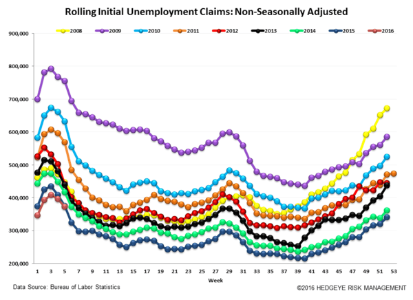 INITIAL CLAIMS | THE LABOR MARKET IS GETTING CHALLENGED - Claims6 normal  1