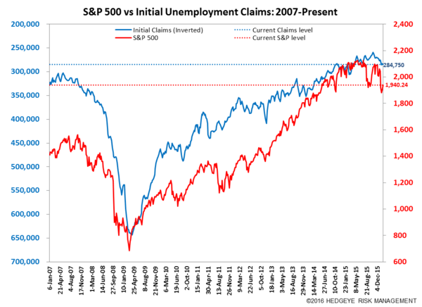 INITIAL CLAIMS | THE LABOR MARKET IS GETTING CHALLENGED - Claims7 normal  1