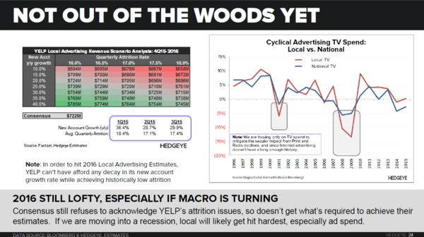 YELP | Thoughts into the Print (4Q15) - YELP   2016 Local Slide