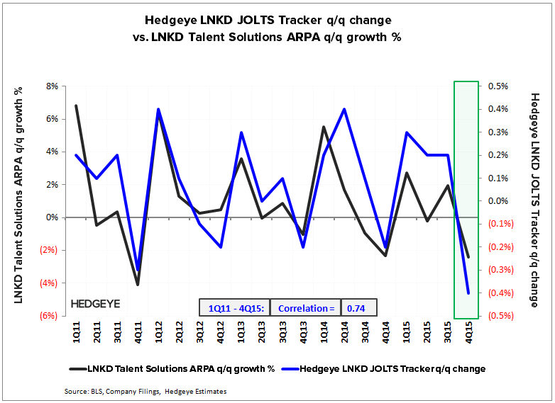 LNKD | Guidance = Recession - LNKD   ARPA vs. JOLTS 4Q15
