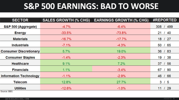 CHART OF THE DAY | Earnings Update: How Many Sectors Are Currently In A Profit Recession? - 02.05.16 chart