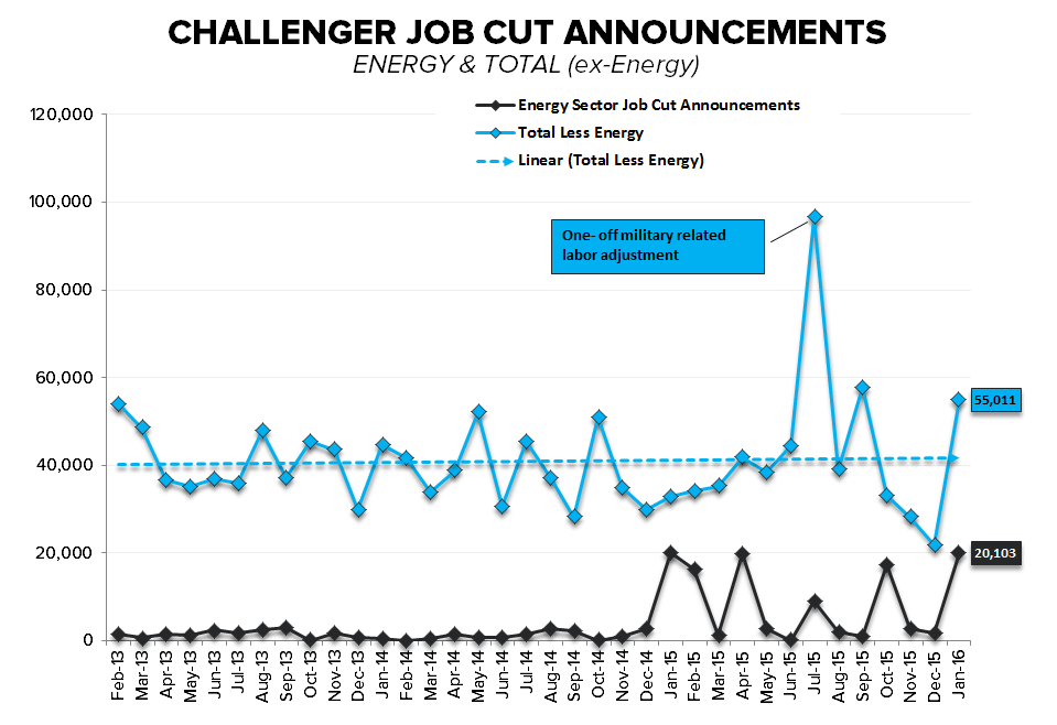 Think January Was Bad? Here's Why Next Month's Jobs Report May Be Even Worse - challenger