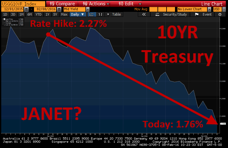 INSTANT INSIGHT | Rate Hikes, Long Bonds, & Financials - 10 yr treasury down today