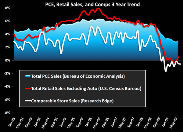 RETAIL FIRST LOOK: HEAD SCRATCHING 101 - chart3