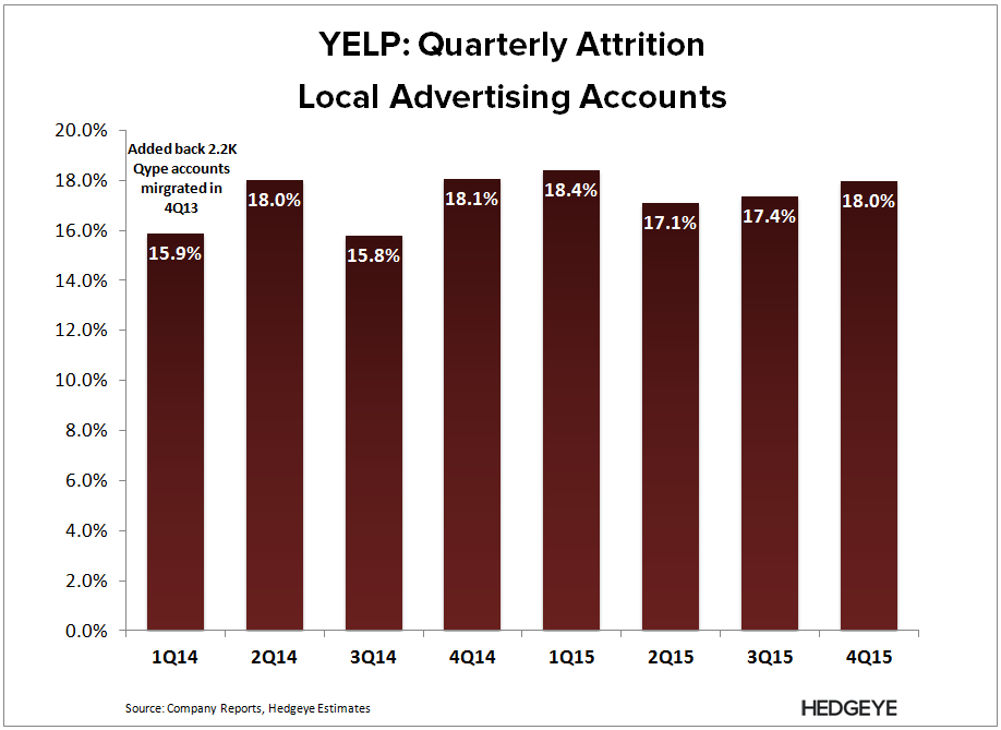 YELP | Good Luck Guys (4Q15) - YELP   LAA Attrition 4Q15