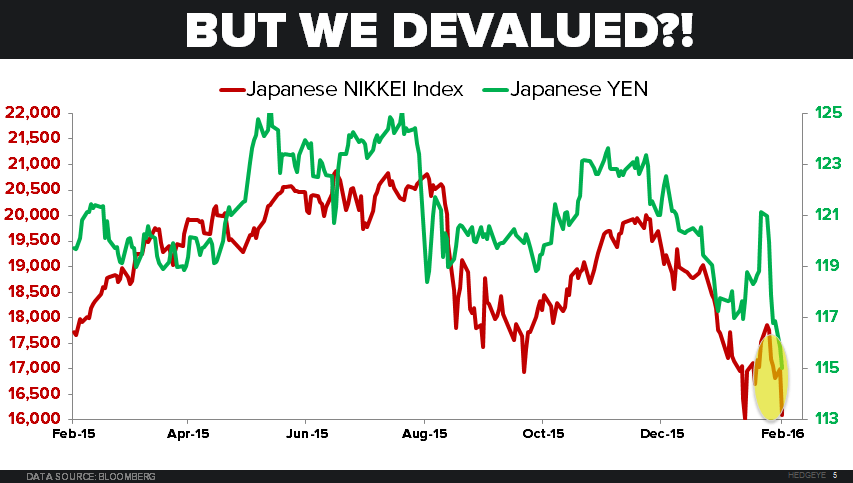 CHART OF THE DAY: BOJ Central Planning Can't Stop Nikkei Crash - 02.09.16 chart
