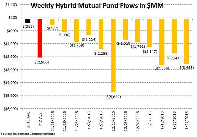 [UNLOCKED] Fund Flow Survey | Tax-Free Municipal Flows Up Over +200% to Start '16 - ICI6