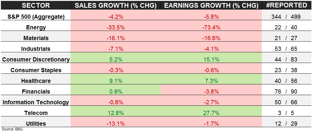 A Quick Update On (Ugly) S&P Earnings & (Nasty) YTD Sector Performance - S P Rev   Earnings Comps