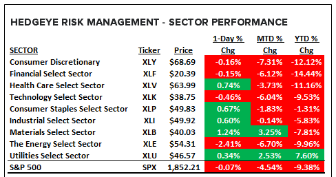 A Quick Update On (Ugly) S&P Earnings & (Nasty) YTD Sector Performance - sector performance 1