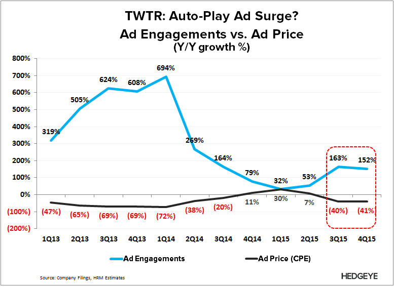 TWTR | Bad Guide, Better Story (4Q15) - TWTR   Ad Engagement vs. Pricing 4Q15