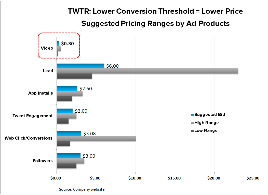 TWTR | Bad Guide, Better Story (4Q15) - TWTR   Auction 4Q15