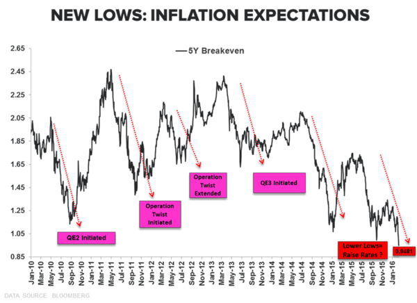CHART OF THE DAY | Fed Can't Arrest Economic Gravity: New Lows For Inflation Expectations - inflation expectations