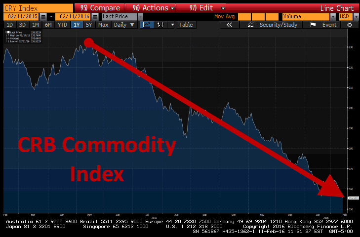 "2 Charts That Aren't ""Transitory"" & Defy Fed Storytelling - CRB Index"