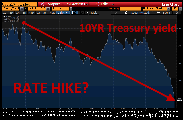 "2 Charts That Aren't ""Transitory"" & Defy Fed Storytelling - rate hike update"