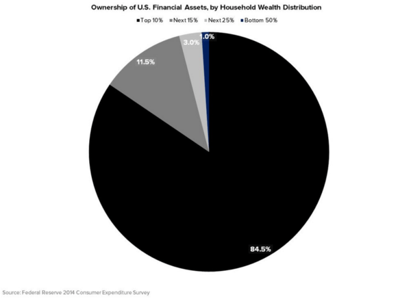 4 Charts That Will Shape The Presidential Election - wealth distrib fin assets