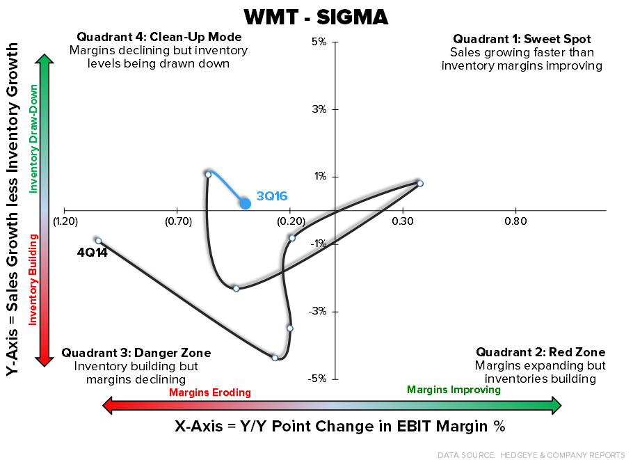 HedgeyeRetail (2/17)  |  Upcoming Earnings SIGMAs - Not Positive - 2 17 2016 chart1