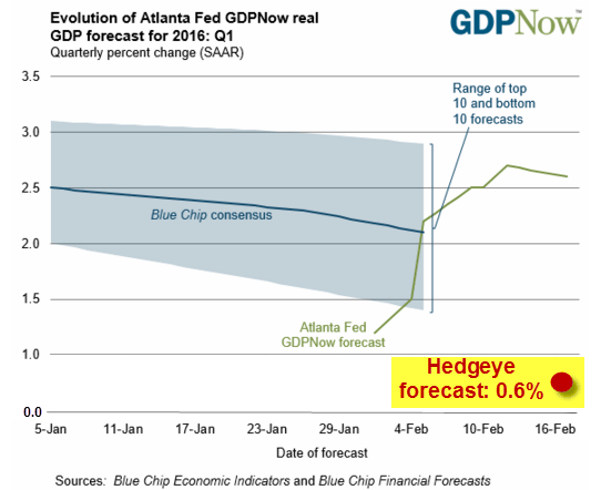 BREAKING: Atlanta Fed's Economic Forecast Is Out To Lunch - gdp fed q1